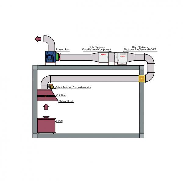 Kitchen Exhaust Air Cleaner Application Indoor